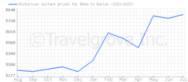 Price overview for flights from Reno to Dallas