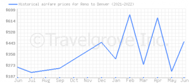 Price overview for flights from Reno to Denver