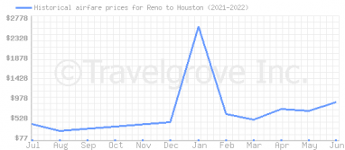 Price overview for flights from Reno to Houston