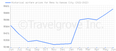 Price overview for flights from Reno to Kansas City
