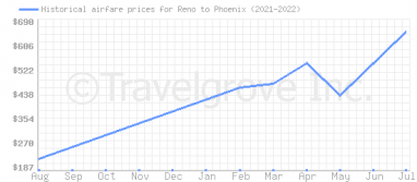 Price overview for flights from Reno to Phoenix