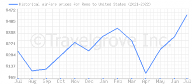 Price overview for flights from Reno to United States