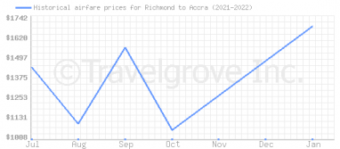 Price overview for flights from Richmond to Accra