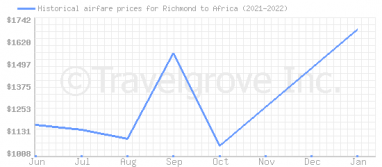 Price overview for flights from Richmond to Africa