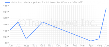Price overview for flights from Richmond to Atlanta