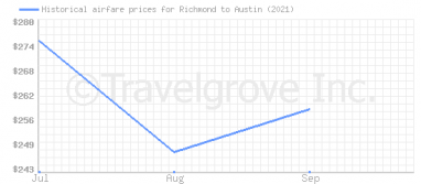 Price overview for flights from Richmond to Austin