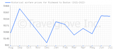 Price overview for flights from Richmond to Boston