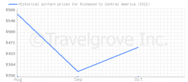 Price overview for flights from Richmond to Central America