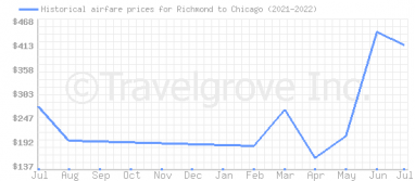 Price overview for flights from Richmond to Chicago