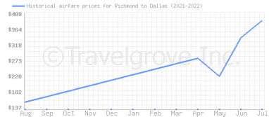 Price overview for flights from Richmond to Dallas