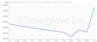 Price overview for flights from Richmond to Denver