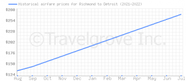 Price overview for flights from Richmond to Detroit