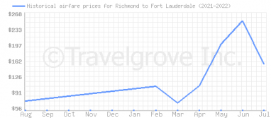 Price overview for flights from Richmond to Fort Lauderdale