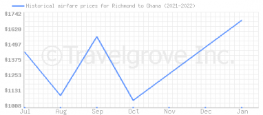 Price overview for flights from Richmond to Ghana