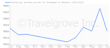 Price overview for flights from Richmond to Houston