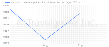 Price overview for flights from Richmond to Las Vegas