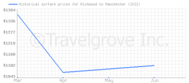 Price overview for flights from Richmond to Manchester