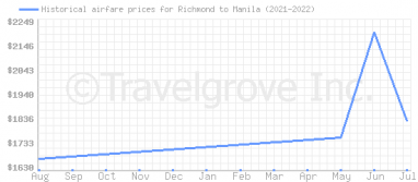 Price overview for flights from Richmond to Manila