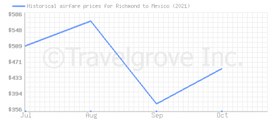 Price overview for flights from Richmond to Mexico