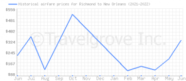 Price overview for flights from Richmond to New Orleans