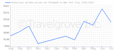 Price overview for flights from Richmond to New York City