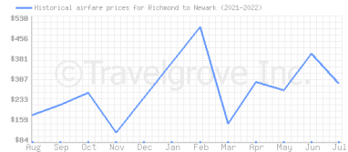 Price overview for flights from Richmond to Newark