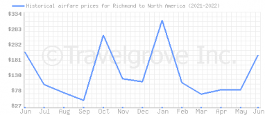 Price overview for flights from Richmond to North America
