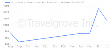 Price overview for flights from Richmond to Orlando