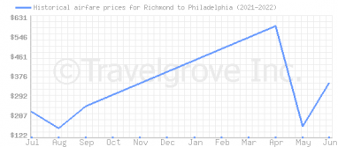 Price overview for flights from Richmond to Philadelphia