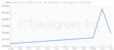 Price overview for flights from Richmond to Philippines