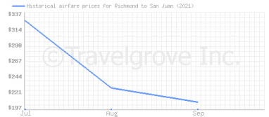 Price overview for flights from Richmond to San Juan