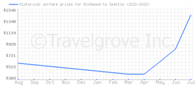 Price overview for flights from Richmond to Seattle