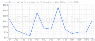 Price overview for flights from Richmond to United States