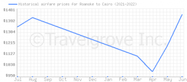 Price overview for flights from Roanoke to Cairo