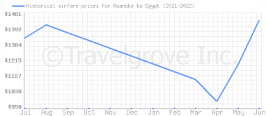 Price overview for flights from Roanoke to Egypt
