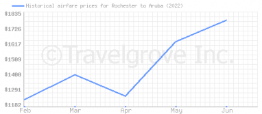 Price overview for flights from Rochester to Aruba