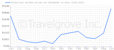 Price overview for flights from Rochester to Asia