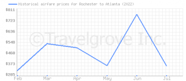 Price overview for flights from Rochester to Atlanta
