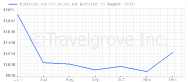 Price overview for flights from Rochester to Bangkok