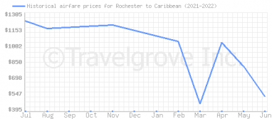 Price overview for flights from Rochester to Caribbean