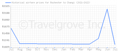 Price overview for flights from Rochester to Changi