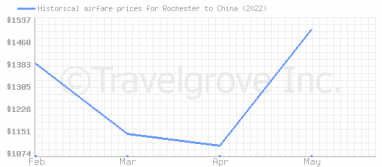 Price overview for flights from Rochester to China