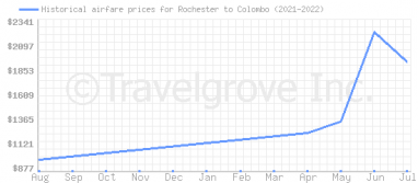 Price overview for flights from Rochester to Colombo