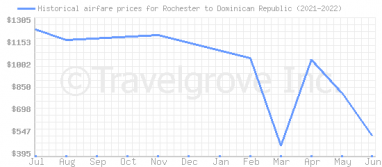 Price overview for flights from Rochester to Dominican Republic