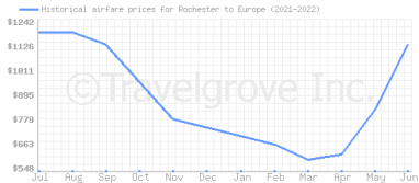 Price overview for flights from Rochester to Europe