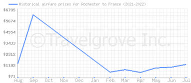 Price overview for flights from Rochester to France