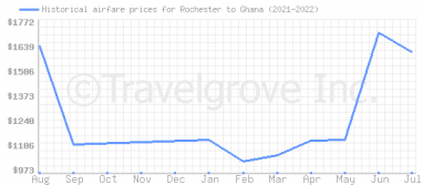 Price overview for flights from Rochester to Ghana
