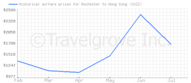 Price overview for flights from Rochester to Hong Kong