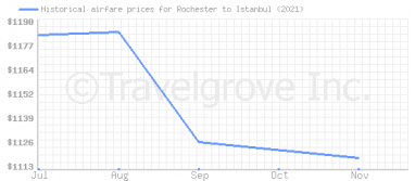Price overview for flights from Rochester to Istanbul