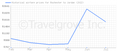 Price overview for flights from Rochester to Jordan